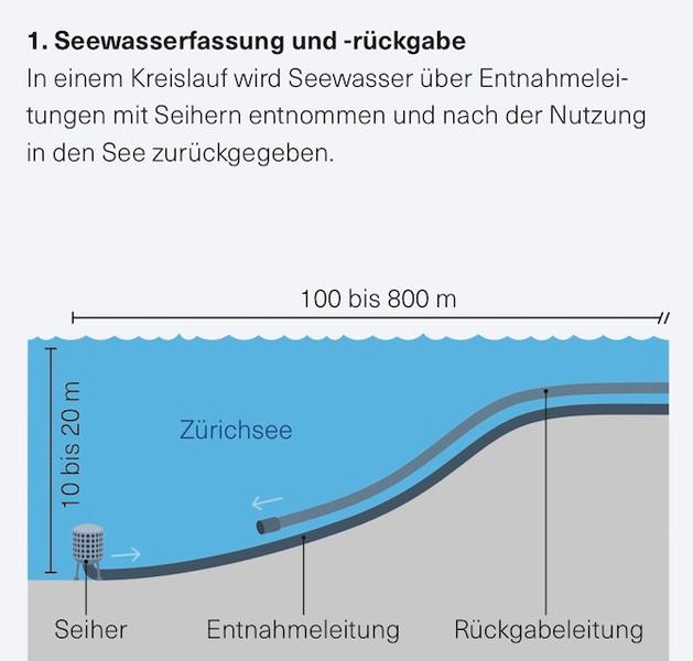 Seewasserfassung- und Rückgabe
