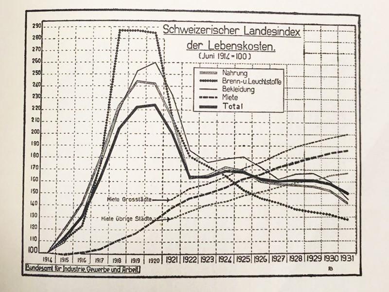 In den wirtschaftlich schwierigen Nachkriegsjahren sanken die Lebenskosten – ausser die Mietzinse. Beilage zu einem Sitzungsprotokoll aus Emil Klötis Nachlass. (Quelle: Stadtarchiv Zürich, VII.109/8)