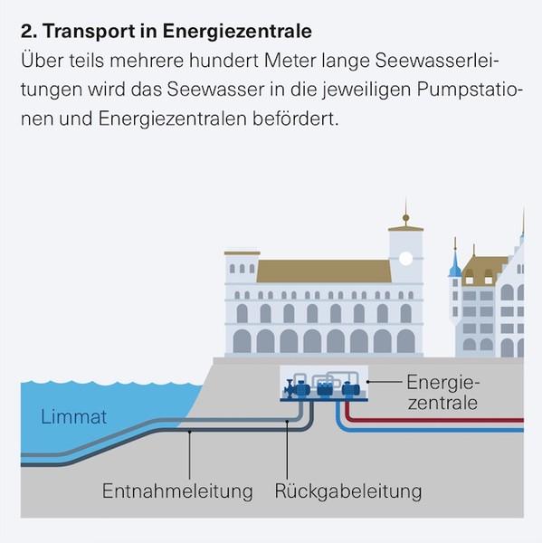 Transport in Energiezentrale